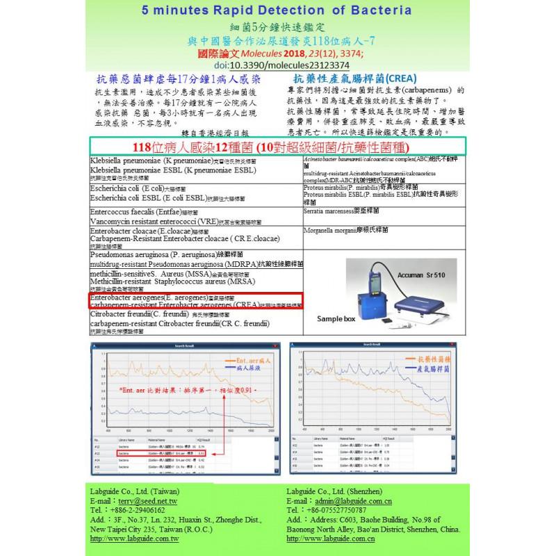 細菌5分鐘快速鑑定 與中國醫合作泌尿道發炎118位病人E. aerogenes,CREA