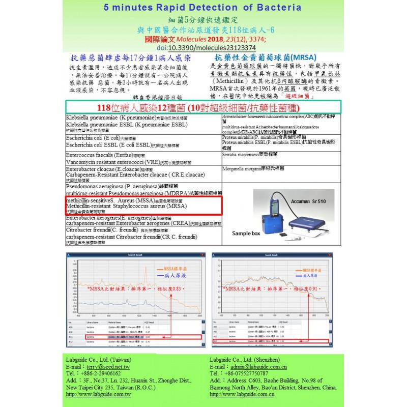 細菌5分鐘快速鑑定 與中國醫合作泌尿道發炎118位病人MSSA,MRSA