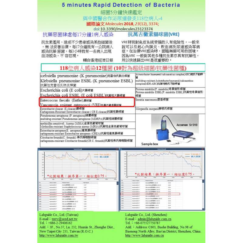 細菌5分鐘快速鑑定 與中國醫合作泌尿道發炎118位病人 Ent. fae、VRE