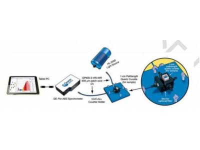 螢光測量——典型配置與硬體說明